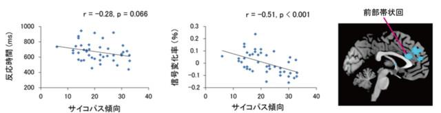 サイコパス傾向と反応時間及び前部帯状回の活動との負の相関(京都大学)