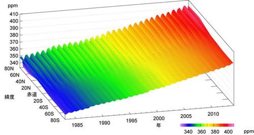二酸化炭素濃度の経年変化